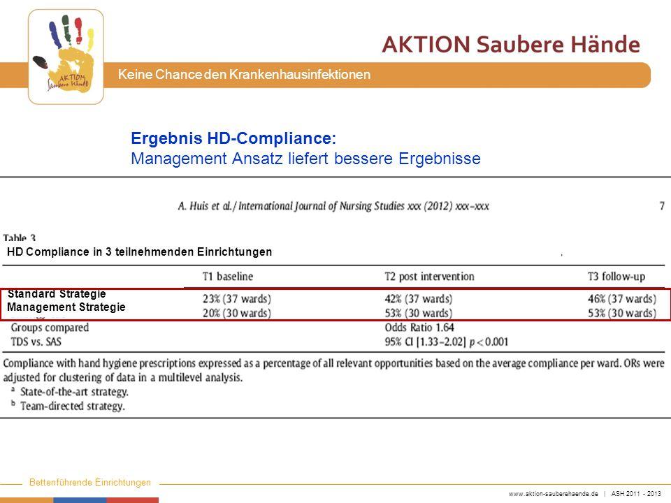 Ergebnis HD-Compliance: Management Ansatz liefert bessere Ergebnisse