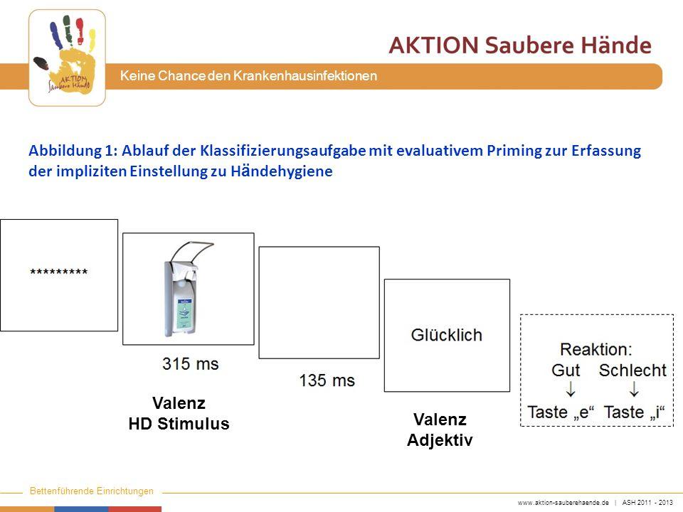 Abbildung 1: Ablauf der Klassifizierungsaufgabe mit evaluativem Priming zur Erfassung der impliziten Einstellung zu Händehygiene