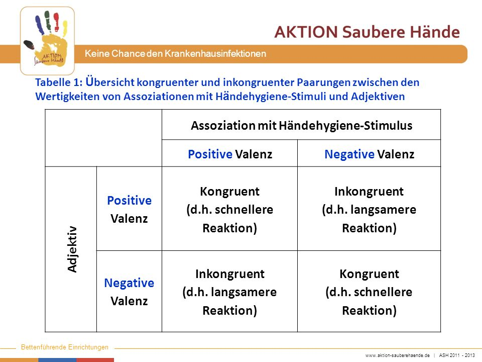 Assoziation mit Händehygiene-Stimulus Positive Valenz Negative Valenz