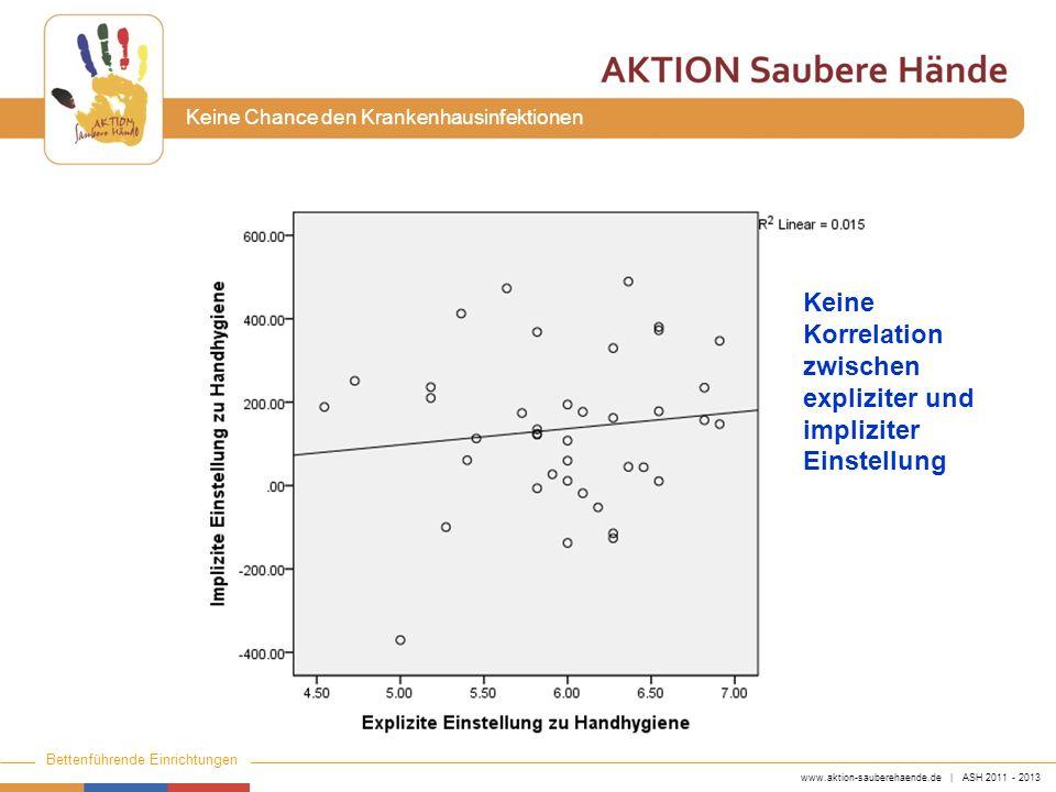 Keine Korrelation zwischen expliziter und impliziter