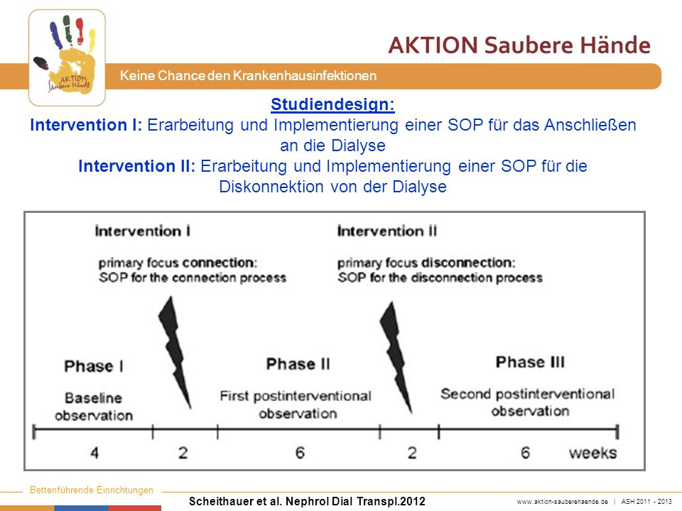 Studiendesign: Intervention I: Erarbeitung und Implementierung einer SOP für das Anschließen an die Dialyse.