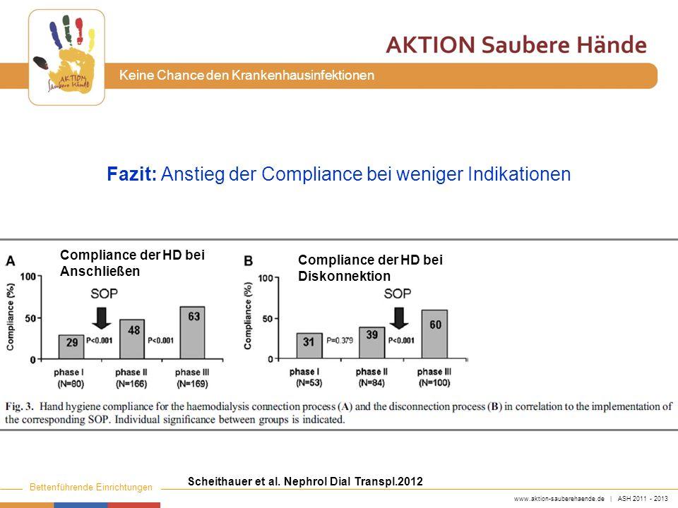 Fazit: Anstieg der Compliance bei weniger Indikationen