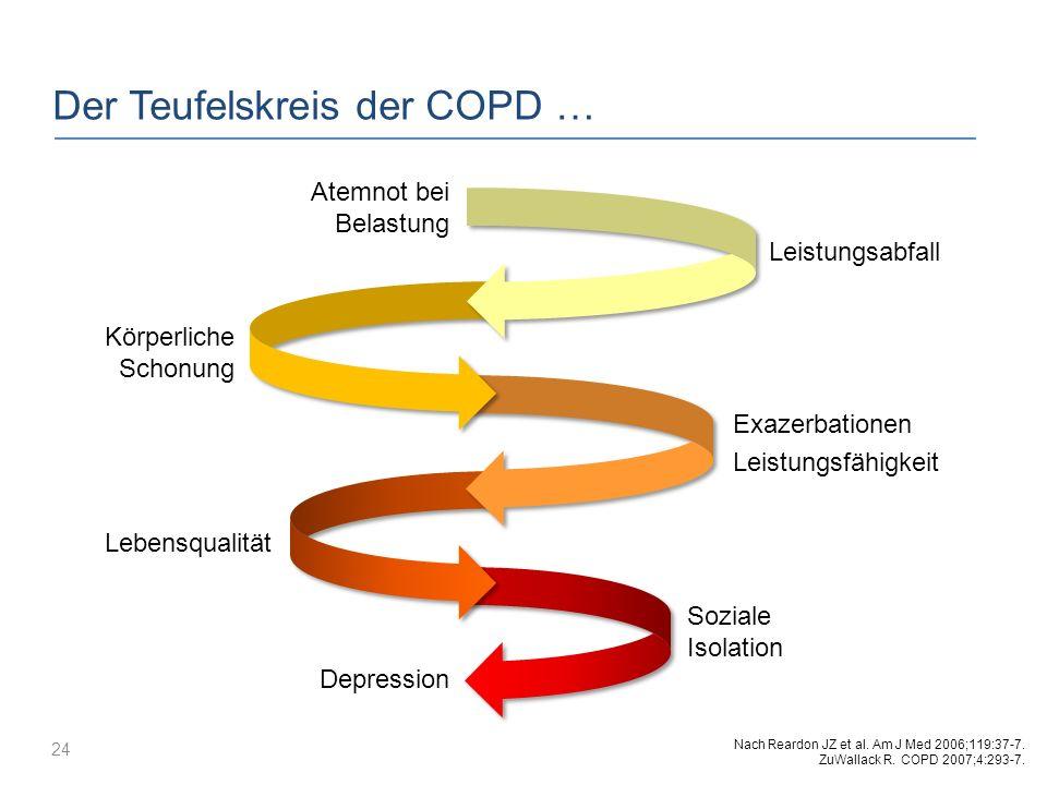 Der Teufelskreis der COPD …