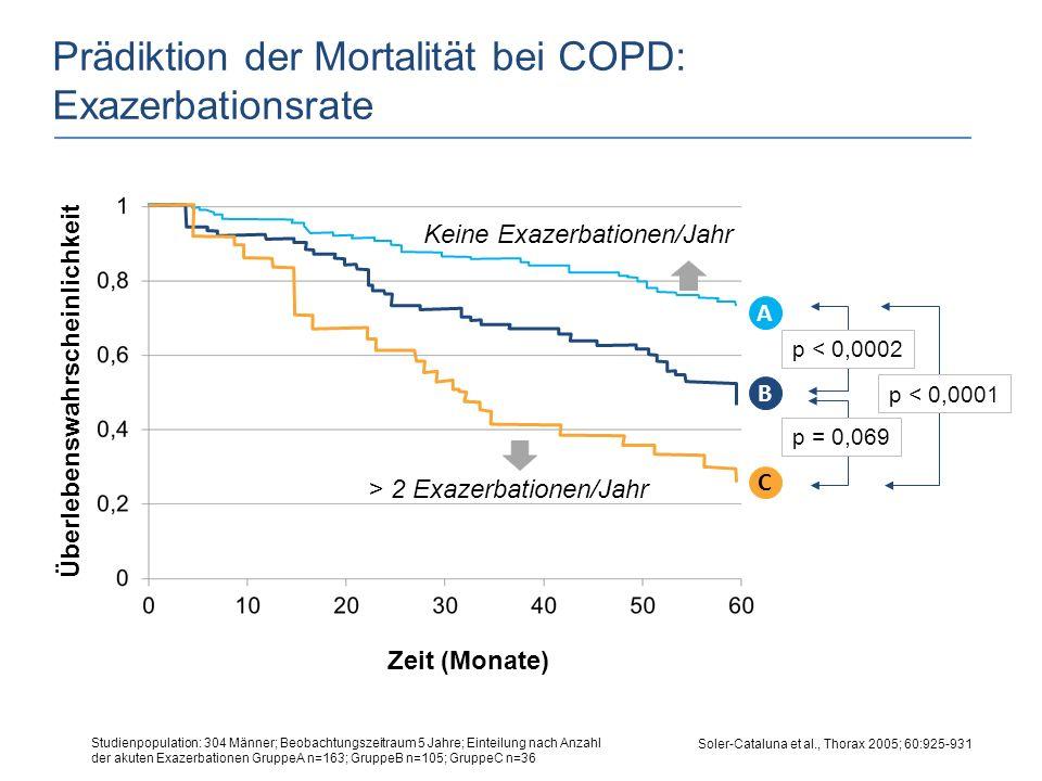 Prädiktion der Mortalität bei COPD: Exazerbationsrate