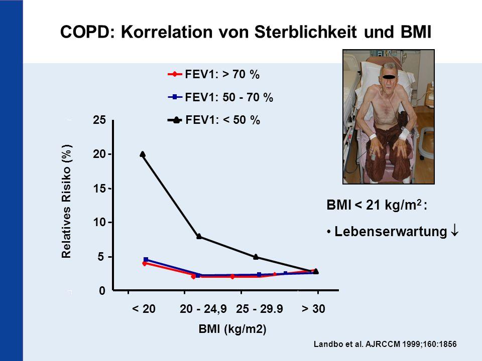 COPD: Korrelation von Sterblichkeit und BMI