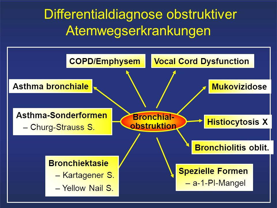 Differentialdiagnose obstruktiver Atemwegserkrankungen