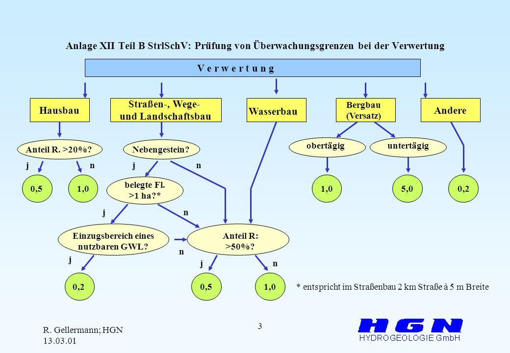 Anlage XII Teil B StrlSchV: Prüfung von Überwachungsgrenzen bei der Verwertung