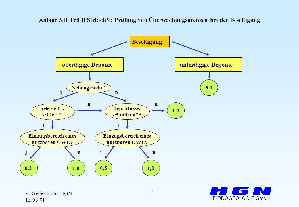 Anlage XII Teil B StrlSchV: Prüfung von Überwachungsgrenzen bei der Beseitigung