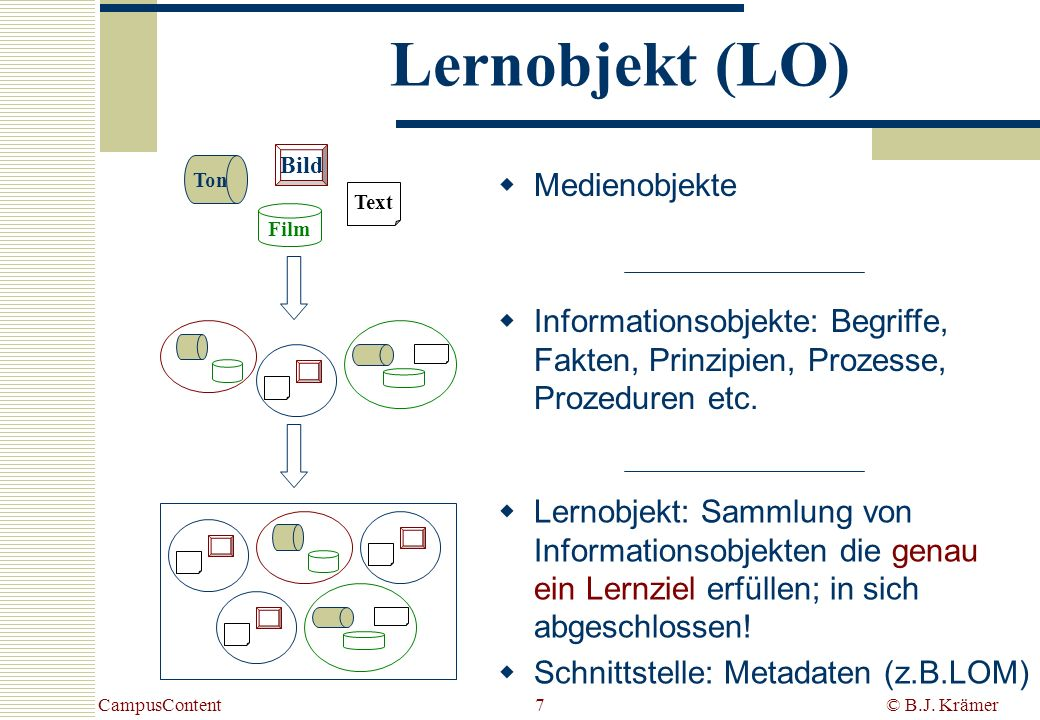 Lernobjekt (LO) Medienobjekte
