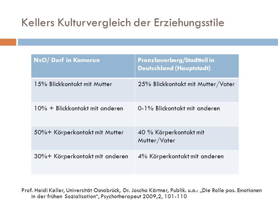 Kellers Kulturvergleich der Erziehungsstile