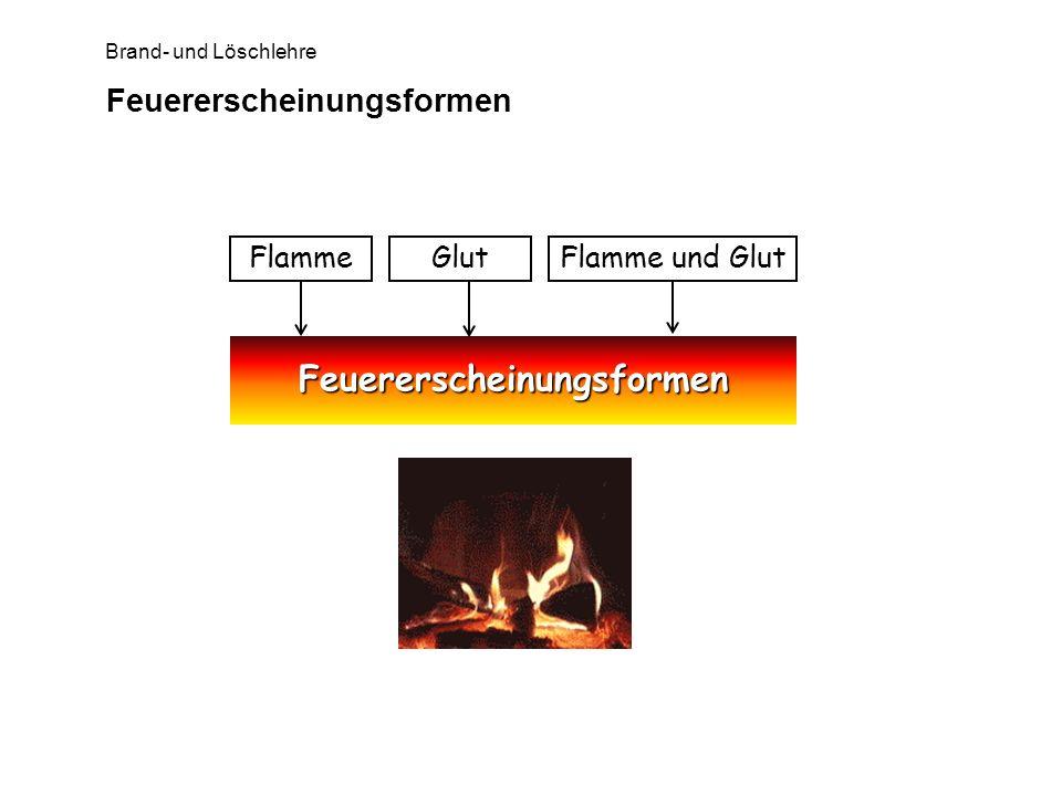 Feuererscheinungsformen