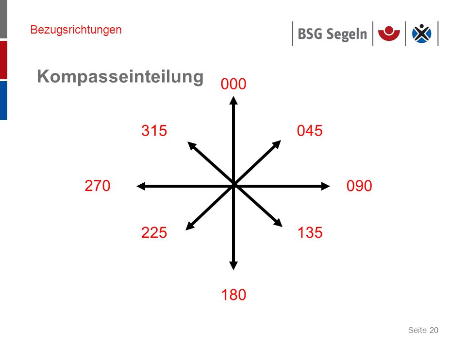 Bezugsrichtungen Kompasseinteilung 000 315 045 270 090 225 135 180