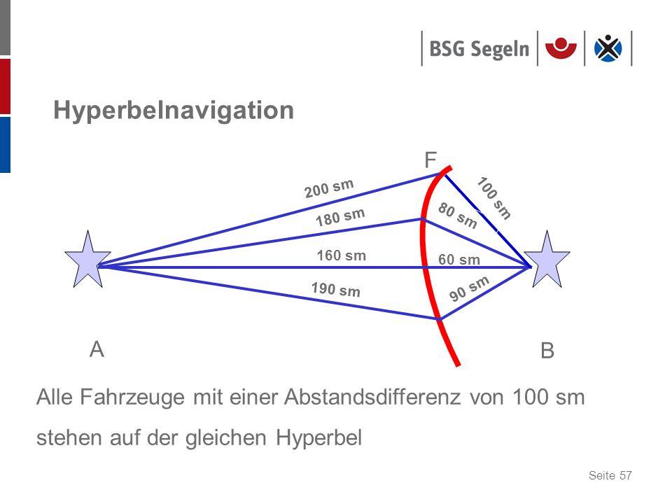 Hyperbelnavigation F A B