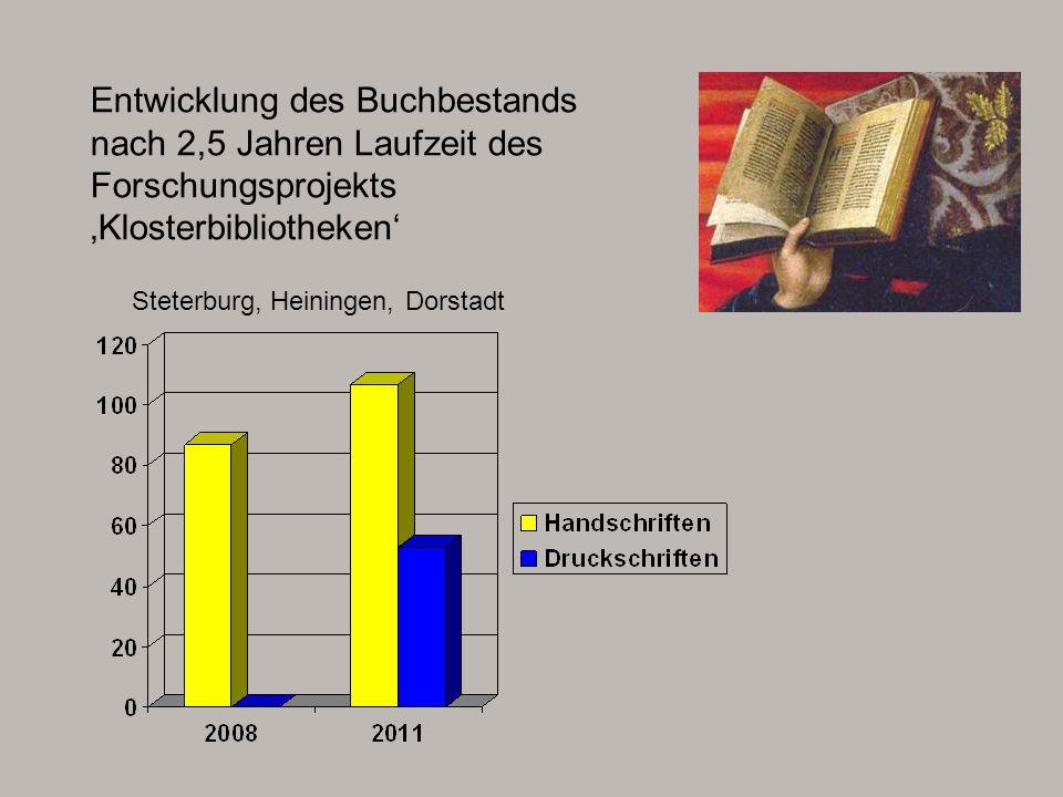 Entwicklung des Buchbestands nach 2,5 Jahren Laufzeit des Forschungsprojekts 'Klosterbibliotheken'