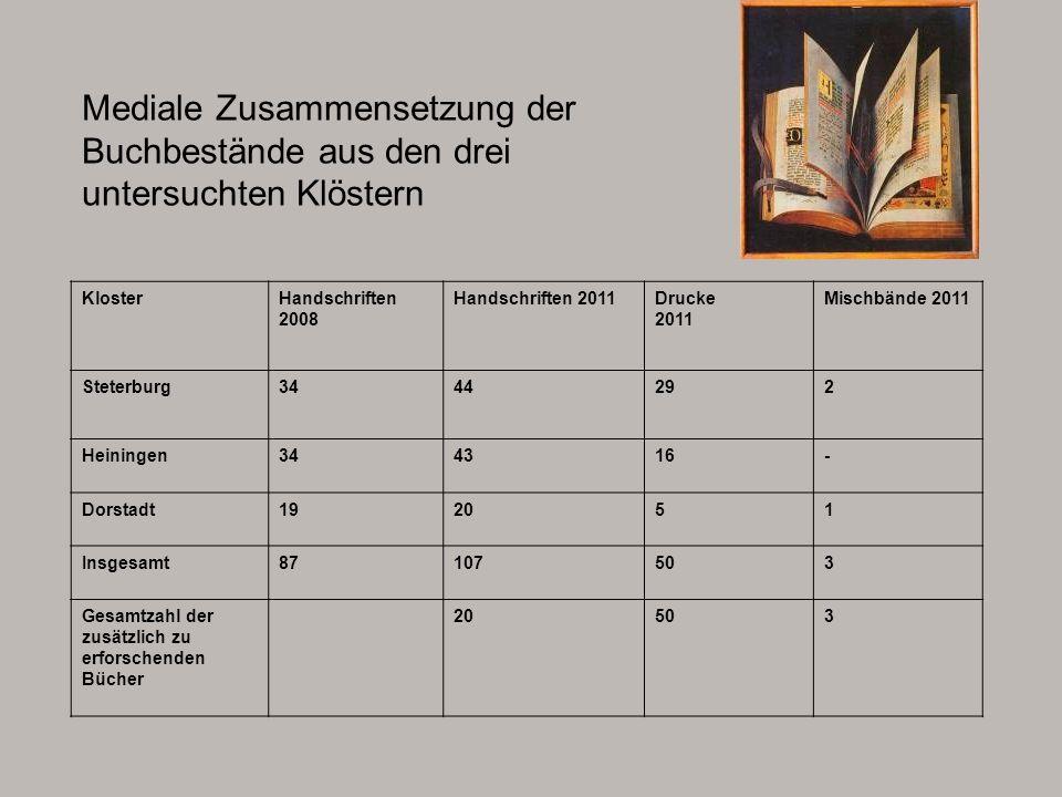 Mediale Zusammensetzung der Buchbestände aus den drei untersuchten Klöstern