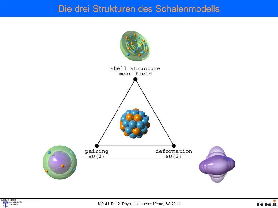 Die drei Strukturen des Schalenmodells