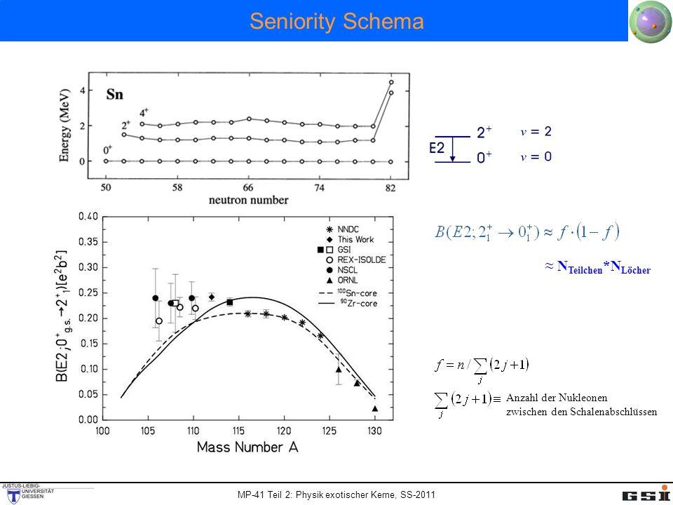 Seniority Schema ≈ NTeilchen*NLöcher