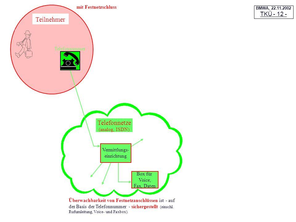 Telefonnetze (analog, ISDN)