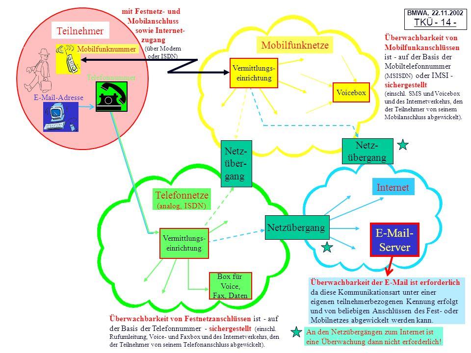 E-Mail- Server Teilnehmer Mobilfunknetze Netz- Netz- übergang über-