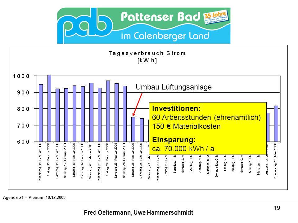 Investitionen: 60 Arbeitsstunden (ehrenamtlich) 150 € Materialkosten