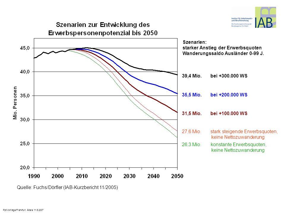 Szenarien:starker Anstieg der Erwerbsquoten. Wanderungssaldo Ausländer 0-99 J. 39,4 Mio. bei +300.000 WS.