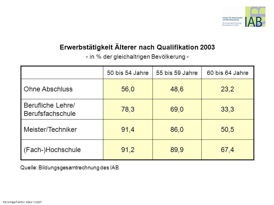 Erwerbstätigkeit Älterer nach Qualifikation 2003
