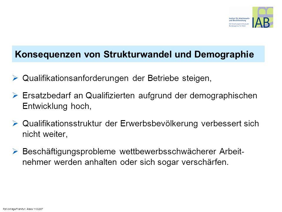 Konsequenzen von Strukturwandel und Demographie