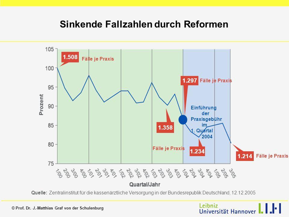 Sinkende Fallzahlen durch Reformen