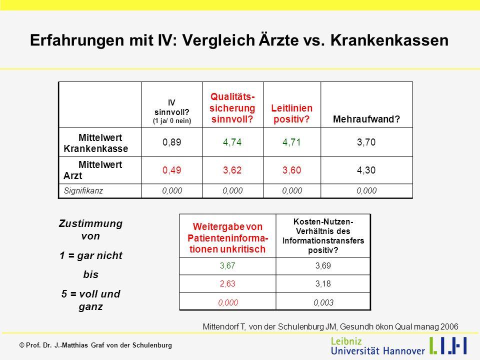 Erfahrungen mit IV: Vergleich Ärzte vs. Krankenkassen