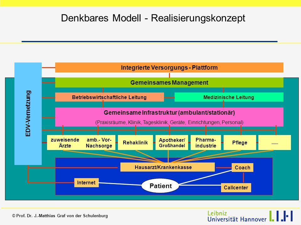 Denkbares Modell - Realisierungskonzept
