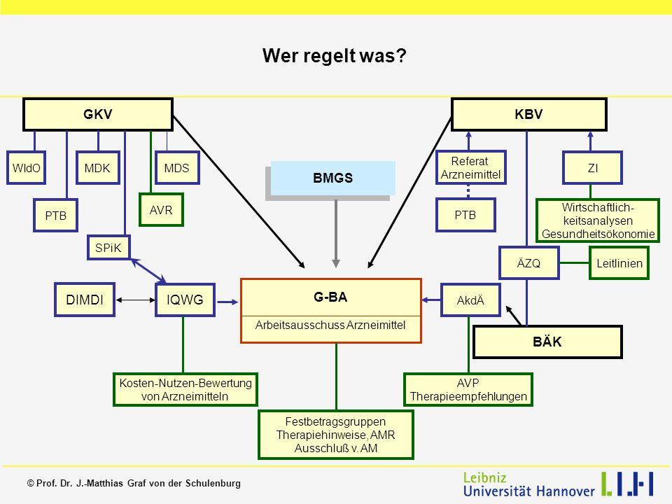 Wer regelt was GKV KBV BMGS G-BA DIMDI IQWG BÄK WIdO MDK MDS Referat