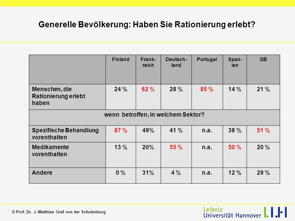 Generelle Bevölkerung: Haben Sie Rationierung erlebt