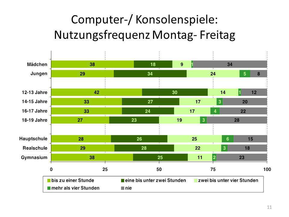 Computer-/ Konsolenspiele: Nutzungsfrequenz Montag- Freitag