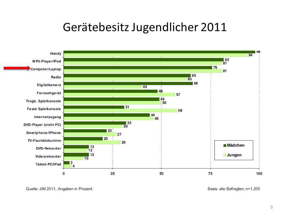 Gerätebesitz Jugendlicher 2011
