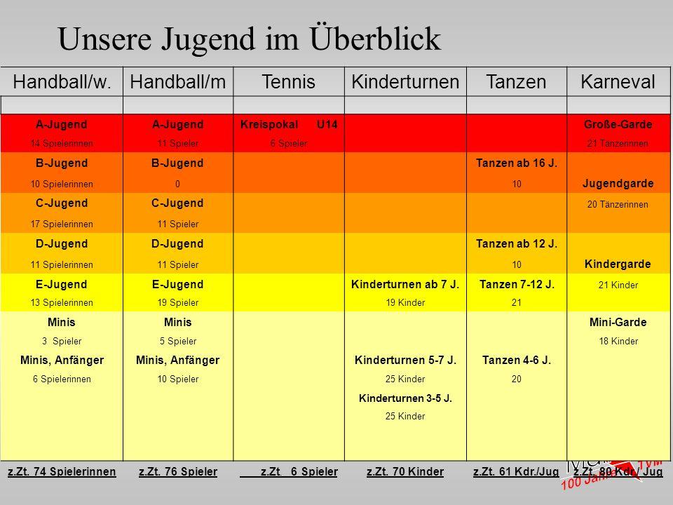 1916 - 1925 Unsere Jugend im Überblick Handball/w. Handball/m Tennis
