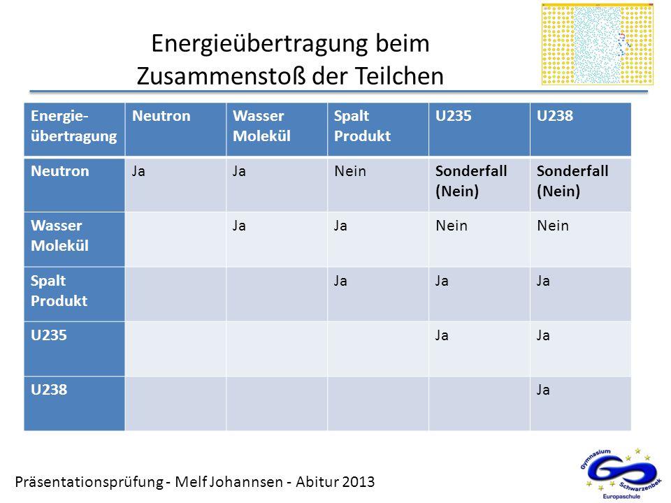 Energieübertragung beim Zusammenstoß der Teilchen