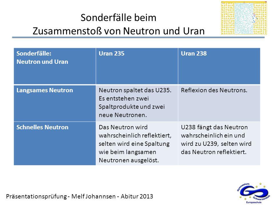 Sonderfälle beim Zusammenstoß von Neutron und Uran
