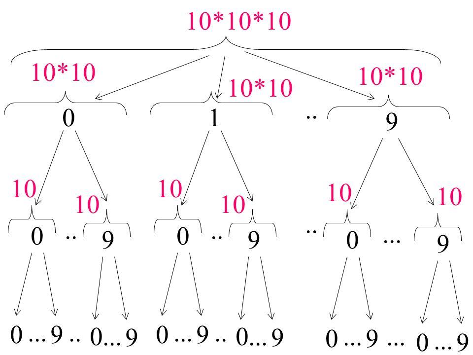 10*10*10 10*10. 10*10. 10*10. .. 1. 9. 10. 10. 10. 10. 10. 10. .. .. .. ... 9. 9. 9.