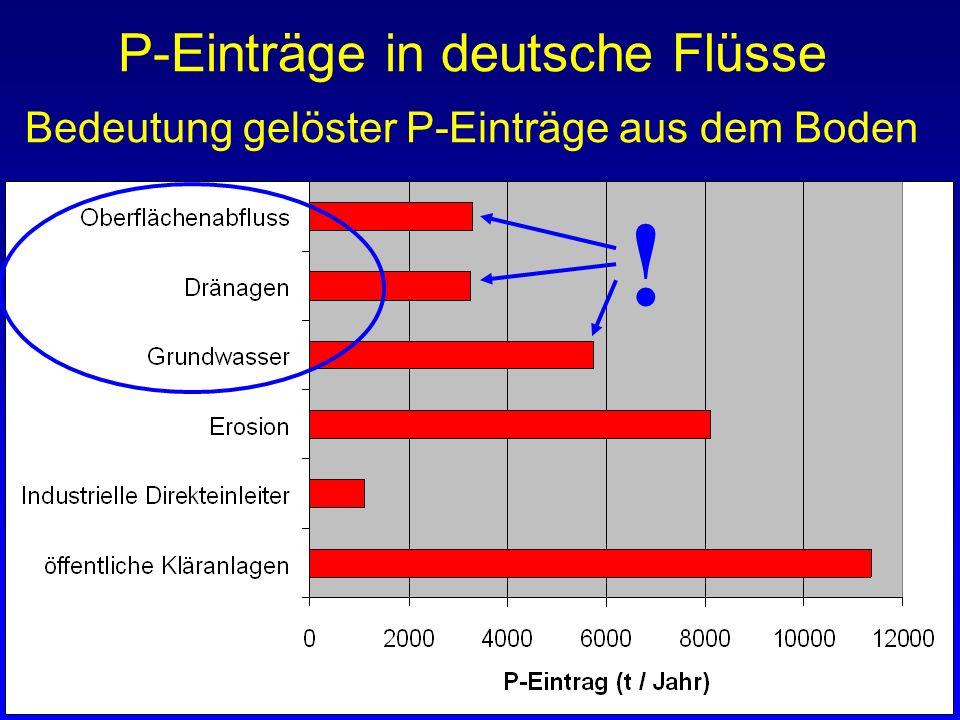 P-Einträge in deutsche Flüsse Bedeutung gelöster P-Einträge aus dem Boden