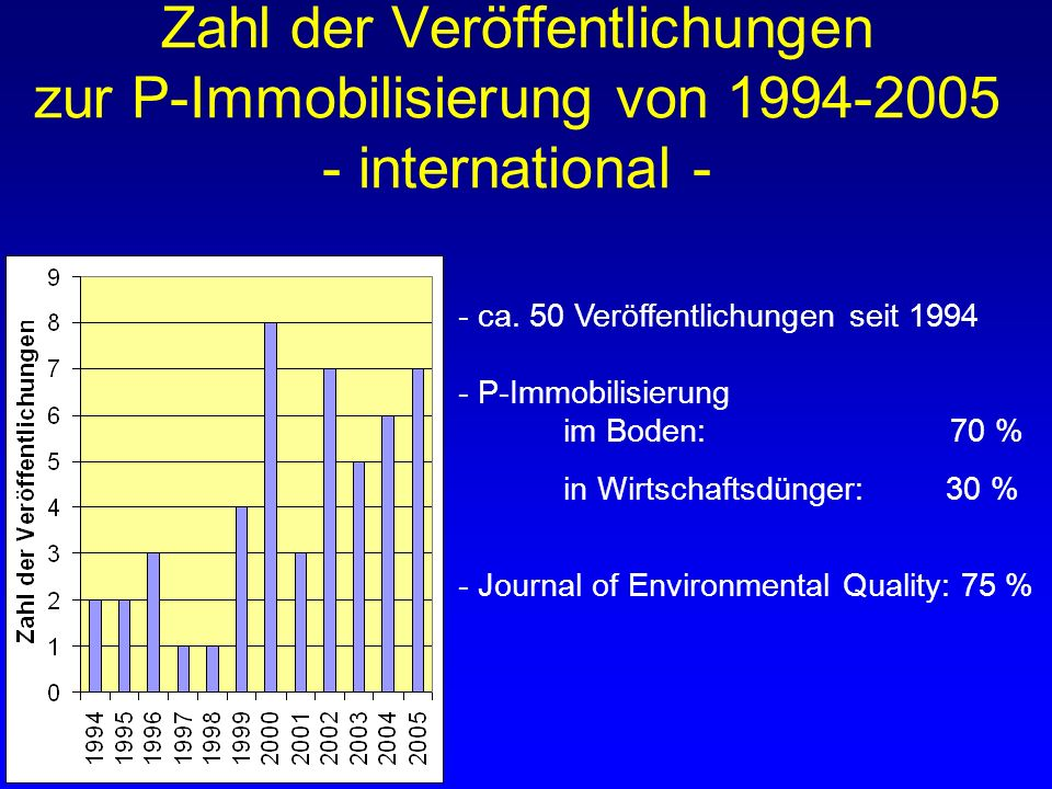 Zahl der Veröffentlichungen zur P-Immobilisierung von 1994-2005 - international -