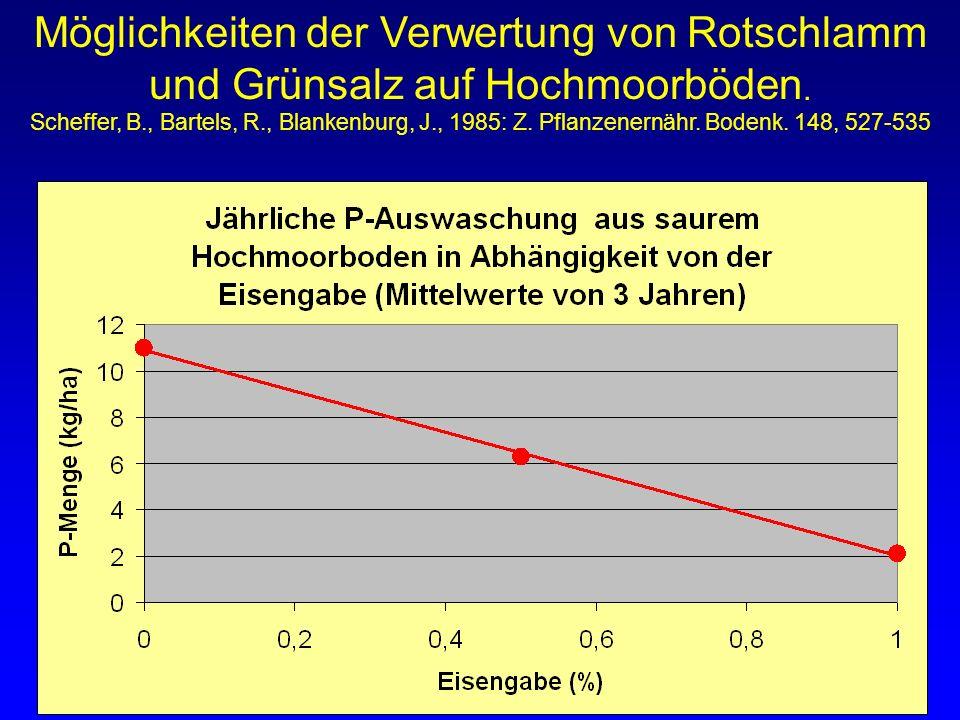 Möglichkeiten der Verwertung von Rotschlamm und Grünsalz auf Hochmoorböden.