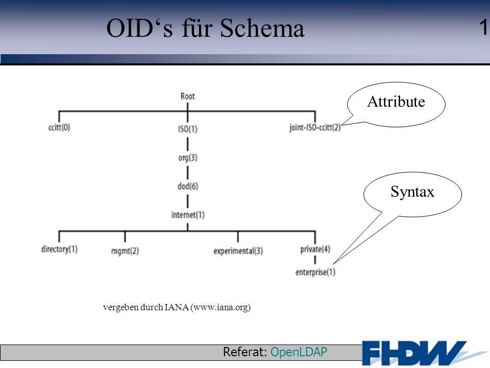 OID's für Schema Attribute Syntax vergeben durch IANA (www.iana.org)