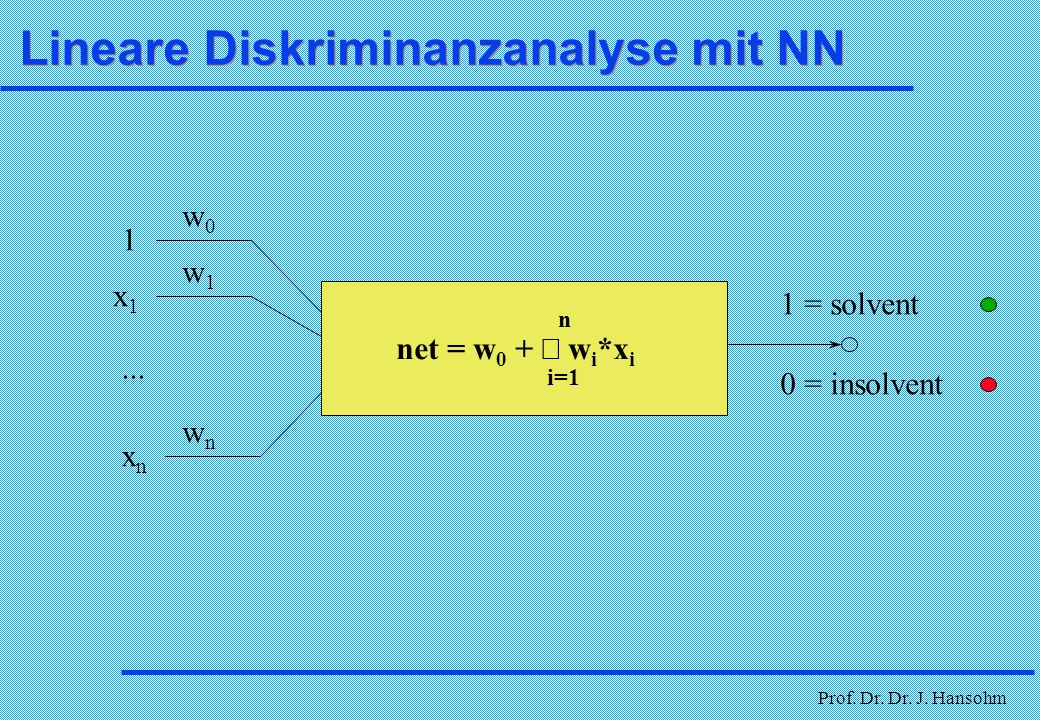 Lineare Diskriminanzanalyse mit NN