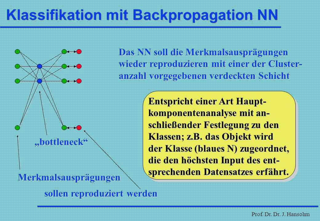 Klassifikation mit Backpropagation NN