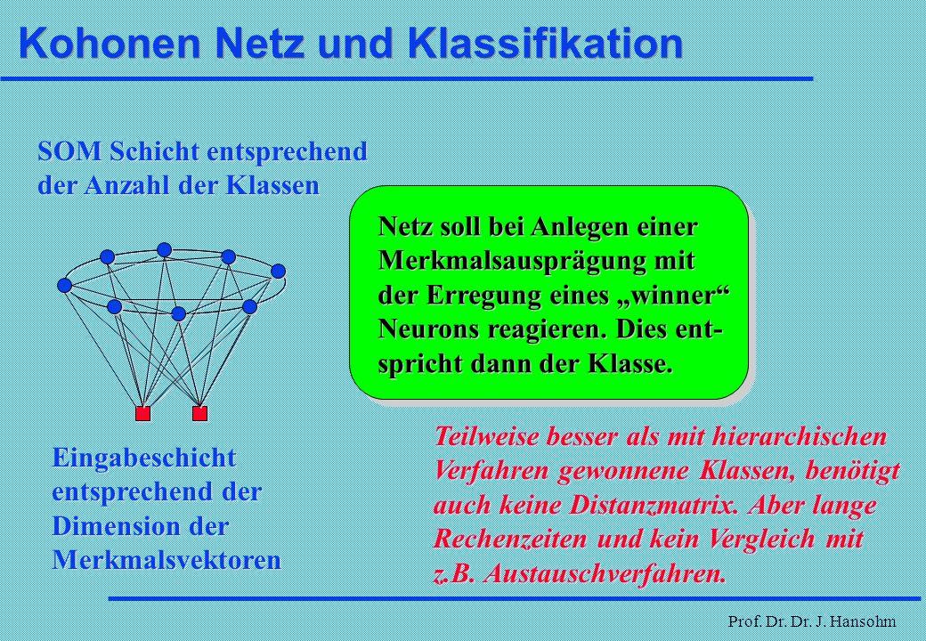 Kohonen Netz und Klassifikation