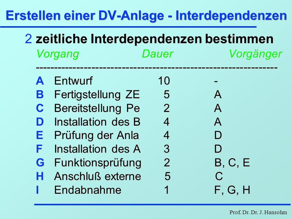 Erstellen einer DV-Anlage - Interdependenzen