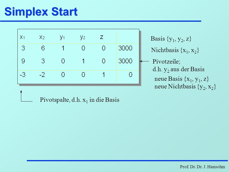 Simplex Start Basis {y1, y2, z} Nichtbasis {x1, x2} Pivotzeile;