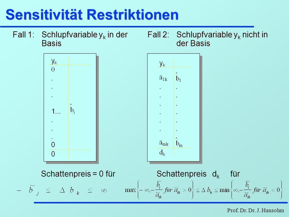 Sensitivität Restriktionen