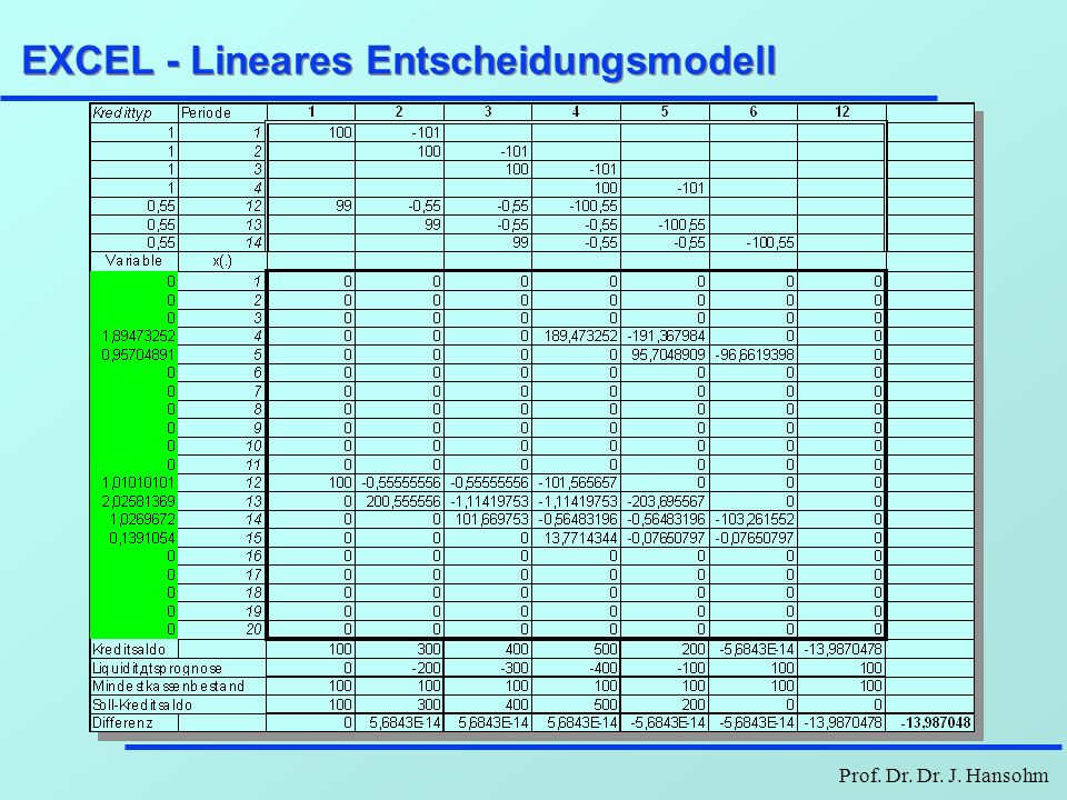 EXCEL - Lineares Entscheidungsmodell