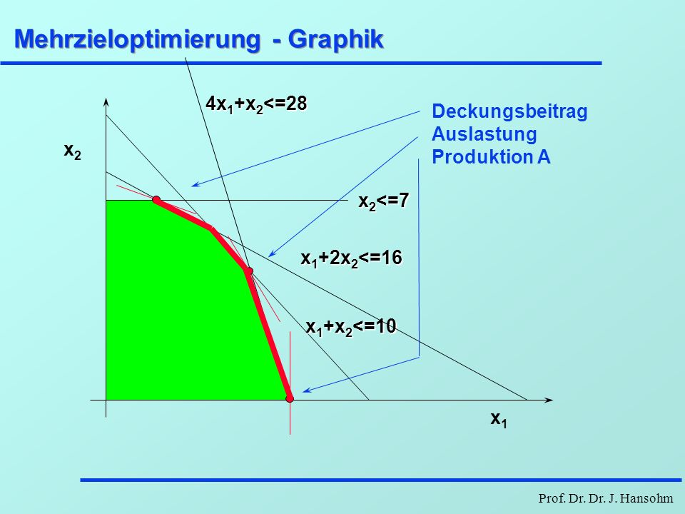 Mehrzieloptimierung - Graphik